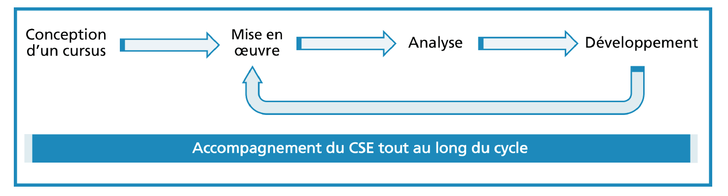 cycle_fonctionnel_cursus.png (Cycle fonctionnel d'un cursus)